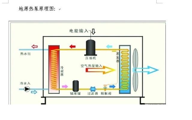 地源热泵技术工作原理及制冷制热原理图