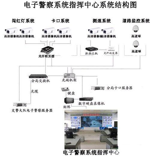 卡口系统结构示意图